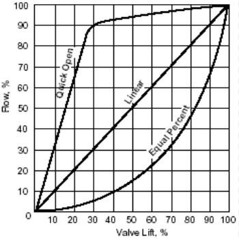 调节阀流量特性与阀芯关系