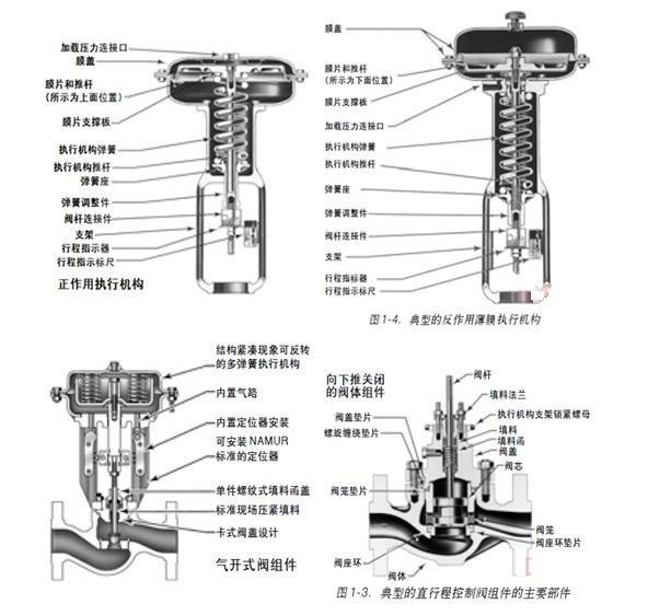 直行程调节阀术语及旋转式调节阀术