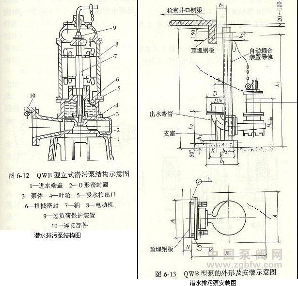 潜水排污泵:安装及结构图