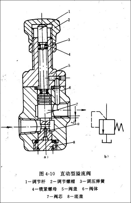 压力控制阀的分类,原理,结构整合_阀门知识-中国泵阀.