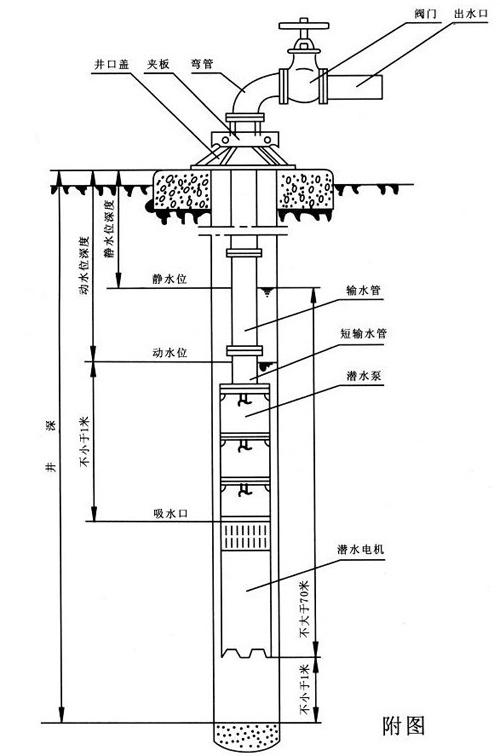深井潜水泵的安装和使用方法