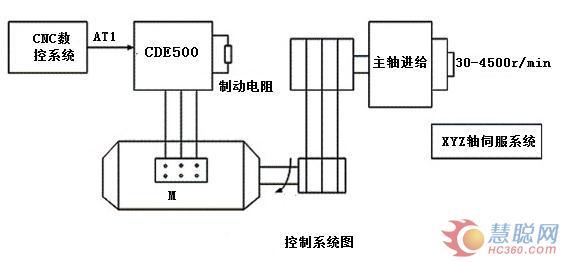 canworldcde500变频器在数控机床上应用