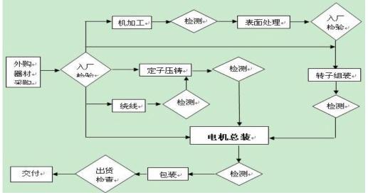 稀土永磁无铁芯电机生产流程图