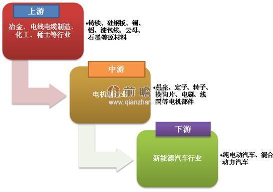 图表1:新能源汽车电机及控制器行业产业链结构图