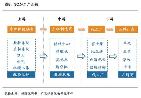 高端数控机床与3c自动化细分市场分析