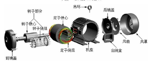 资料来源:一览众咨询 新能源汽车驱动电机属于中低压电机范畴,由于其应用领域的特殊性,相对一般中低压产品,它具有较高的性能要求: 1)调速范围宽:新能源汽车有两类工况场景,在启动、加速、爬坡时,要求工作在恒转矩区间;在高速行驶时,要求电机工作在恒功率区间; 2)功率密度高,主要是为了在尽量小的车内空间限制、电池电量下,提高续航里程; 3)安全可靠,要求电机的稳定工作和抗震、散热性能佳; 4)轻量化,即电机体积小,满足整车轻量化的要求; 5)过载能力强:在启动、加速、爬坡工况下,要求电机具有4-5倍的过载能