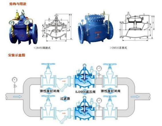 水利控制阀结构与安装示意图