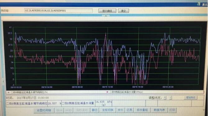减温水阀门的现场流量示意图