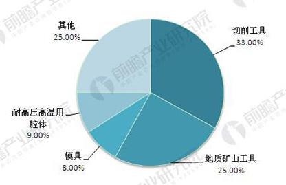 图表3:中国硬质合金需求结构分析(单位:%)