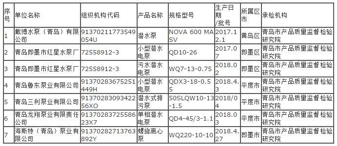 2018年潜水电泵产品市监督抽查合格产品及企业名单