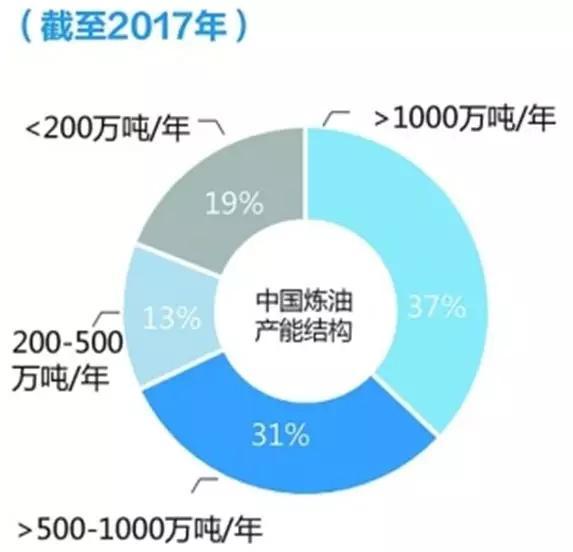 中国炼油产业结构布局示意图