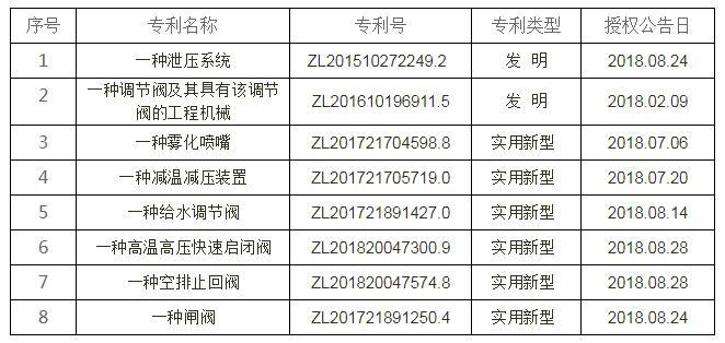 杭州华惠阀门有限公司又获多项专利