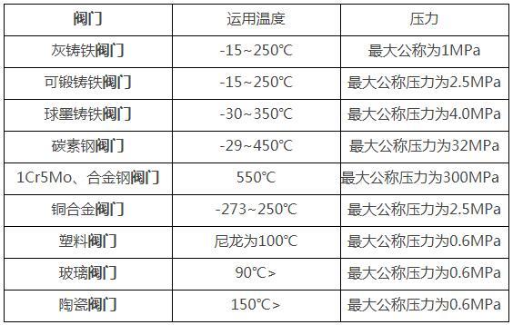 常见阀门运用温度及压力一览表