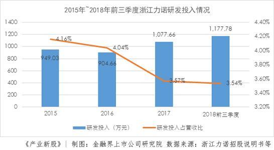 浙江力诺:研发投入中等 高端控制阀市场是希望还是奢望?