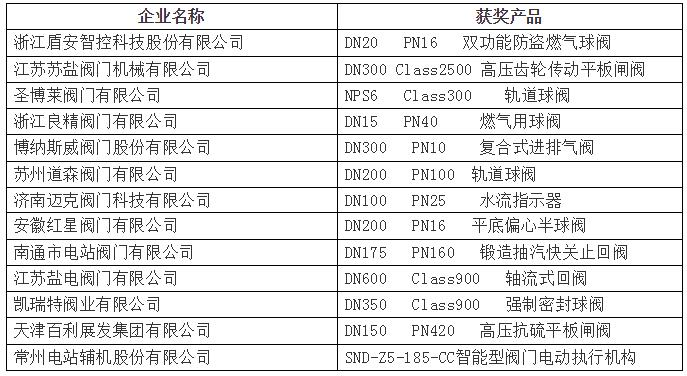 关于2018年第九届中国(上海)国际流体机械展览会暨阀门博览会参展产品评奖结果的公告