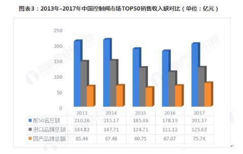 2018年控制阀行业发展现状和市场格局分析