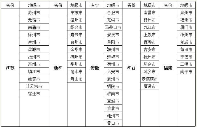华东区域招募城市