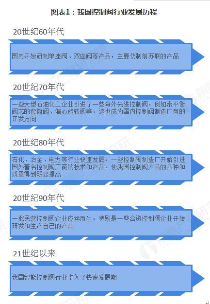 2018年控制阀行业发展和市场格局分析