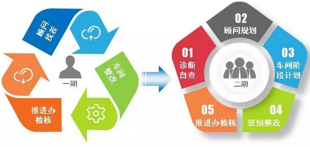 重庆水泵精益现场管理提升(二期)项目如期进行