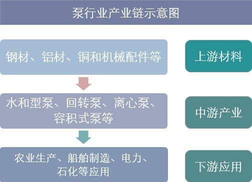 2018年中国泵行业发展现状分析及未