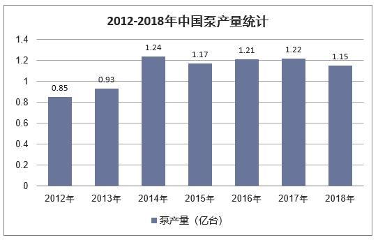 2018年中国泵行业发展现状分析及未来发展趋势分析「图」