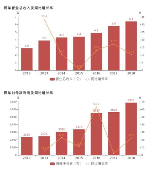 君禾股份:2018年归母净利润同比增长