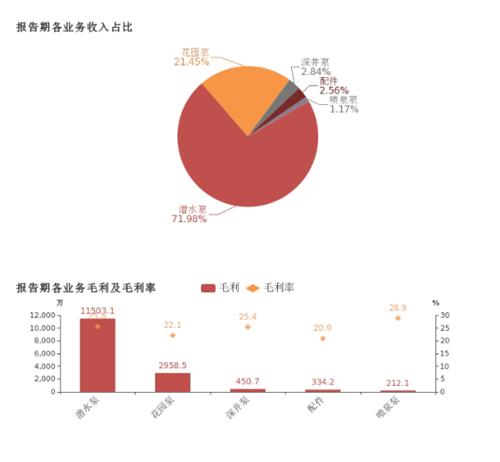 君禾股份:2018年归母净利润同比增长22.2%,潜水泵业务贡献利润