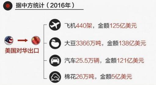 (美国对中国主要出口飞机、大豆和汽车)
