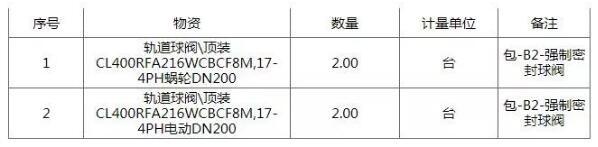 中国石油化工物资装备部轨道球阀\顶装招标公告