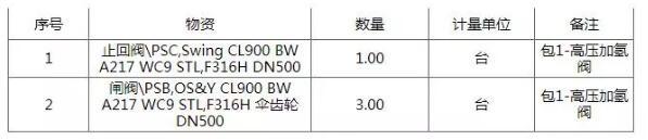 中國石油化工天津分公司EPC高壓加氫閥招標公告