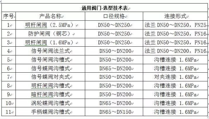 上海海消消防11个系列通用阀门通过3C认证