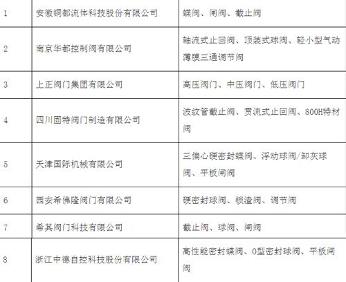 中国石化行业第23批合格供应商名单公示,8家阀企上榜