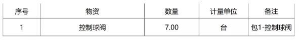 中国石油化工物资装备部特殊材质控制球阀招标公告