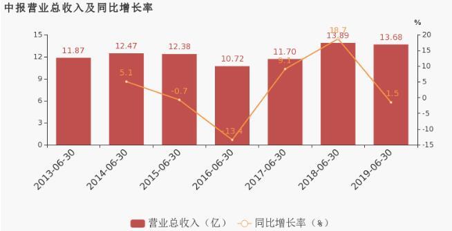 纽威股份:2019上半年归母净利润同比大增87.9%,费用管控见成效