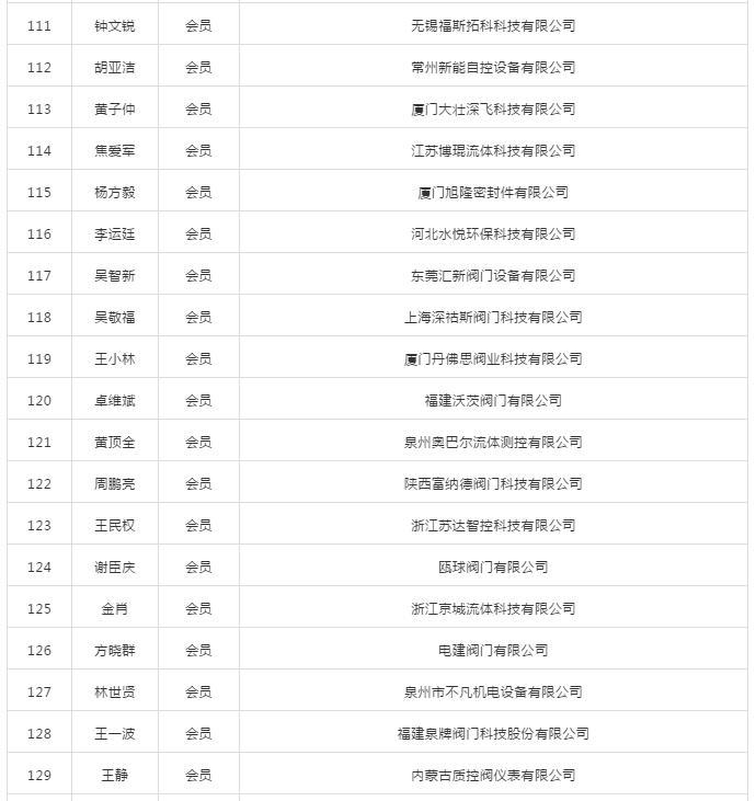 第二届厦门市阀门行业协会会员名录