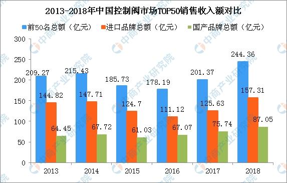 中国控制阀竞争格局分析:企业多集中