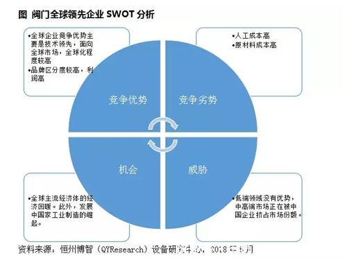 阀门行业现状调研分析及发展趋势预测报告(2019)