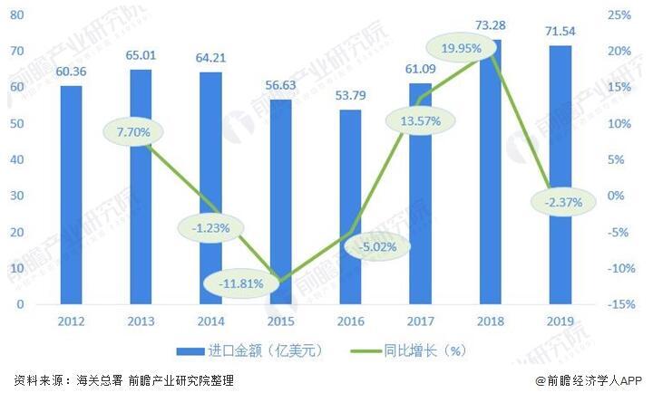 圖表3:2012-2019年我國閥門制造行業進口金額及增長情況(單位:億美元,%)
