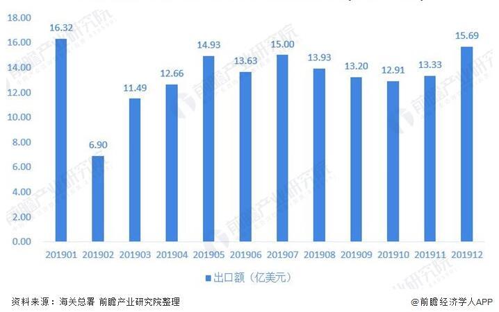 圖表5:2019年1-12月我國閥門行業出口金額波動情況(單位:億美元)