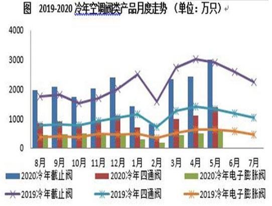 5月空调阀市场:率先回暖,同环比均呈正增