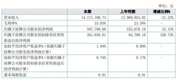 名流泵业2020年上半年净利50.77万增凤凰注册平台52.15% 营业凤凰注册平台本大幅度降低