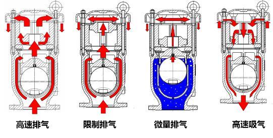 防水錘空氣閥功能原理