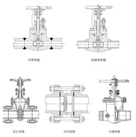 阀门与管路的连接方式有几种?