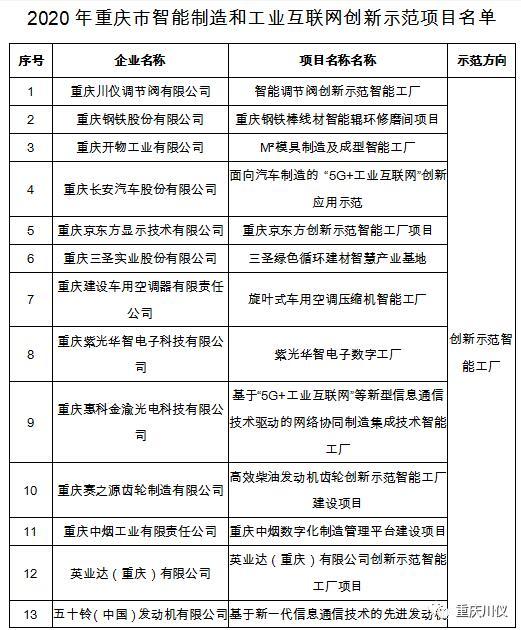 重庆川仪调节阀入围市级智能制造和工业互联网示范项目