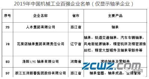 """四家轴承企业入选""""2019中国机械工业百强""""榜单"""