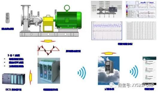 跟随未来数字化趋势--五二五泵业智能诊断技术