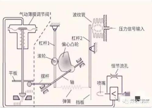▲阀门定位器结构示意图