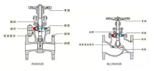 截止阀和闸阀可以混用吗?