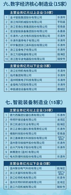 """15家阀门企业上榜温州市制造业重点行业""""亩均效益""""领跑者公示名单"""