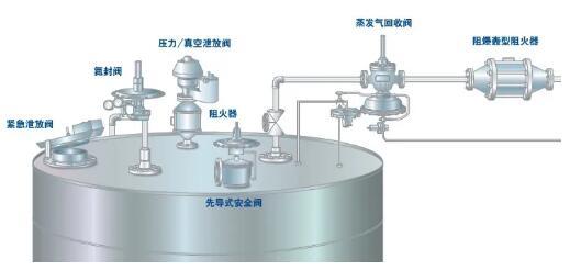 如何通过改进罐顶阀门来减少VOC排放